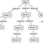 Caracteristicas de un mapa conceptual
